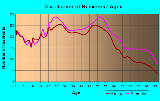 Age and Sex of Residents in zip code 48185