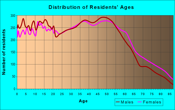Age and Sex of Residents in zip code 48186