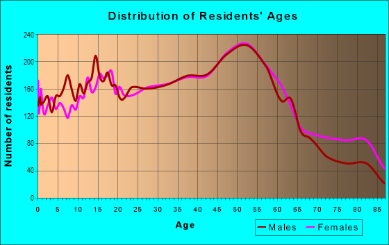 Age and Sex of Residents in zip code 48192