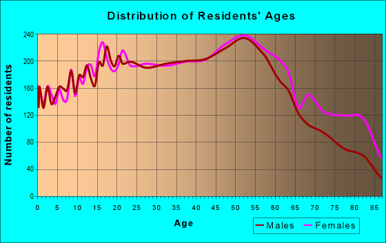 Age and Sex of Residents in zip code 48195