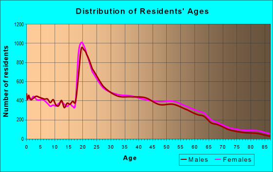 Age and Sex of Residents in zip code 48197
