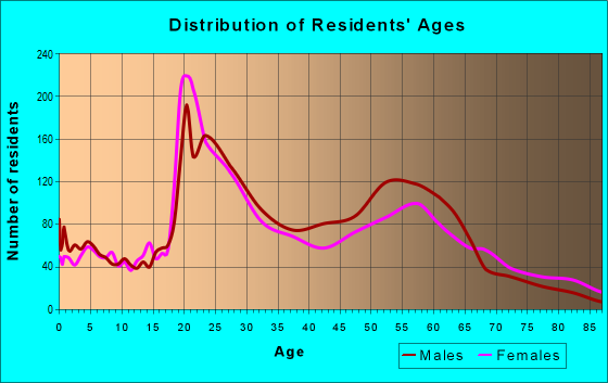 Age and Sex of Residents in zip code 48201