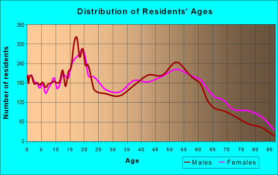 Age and Sex of Residents in zip code 48203