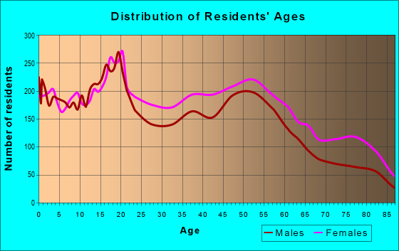 Age and Sex of Residents in zip code 48204