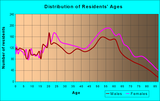 Age and Sex of Residents in zip code 48207