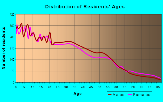 Age and Sex of Residents in zip code 48210