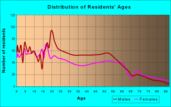 Age and Sex of Residents in zip code 48211
