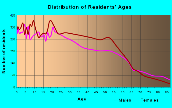 Age and Sex of Residents in zip code 48212