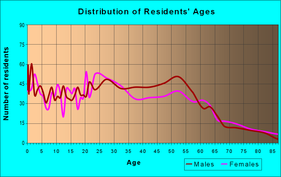 Age and Sex of Residents in zip code 48216