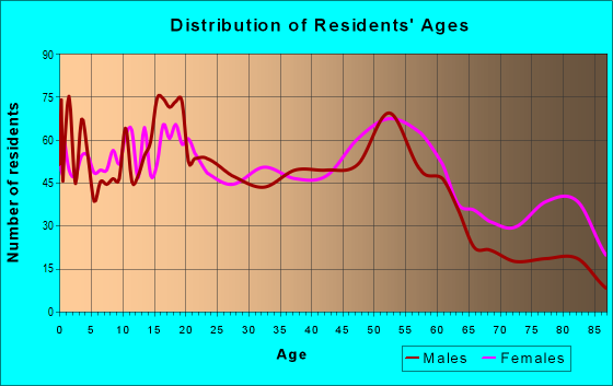 Age and Sex of Residents in zip code 48217