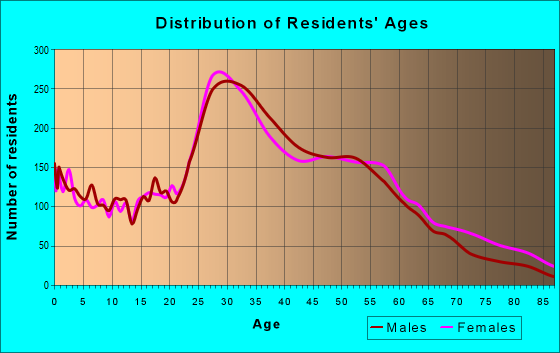 Age and Sex of Residents in zip code 48220