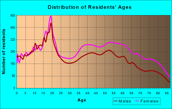 Age and Sex of Residents in zip code 48221
