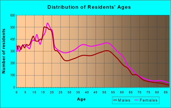 Age and Sex of Residents in zip code 48224