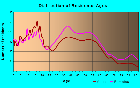 Age and Sex of Residents in zip code 48225