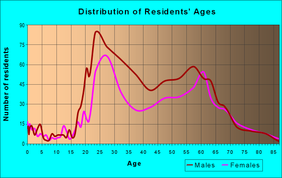 Age and Sex of Residents in zip code 48226