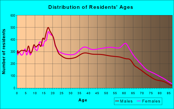 Age and Sex of Residents in zip code 48227