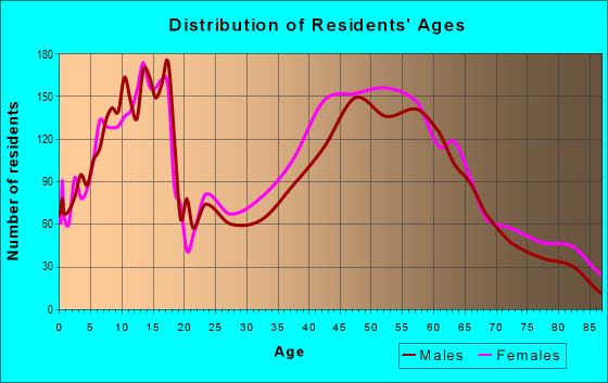 Age and Sex of Residents in zip code 48230