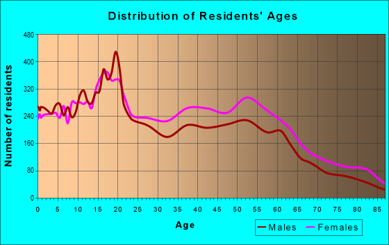Age and Sex of Residents in zip code 48234