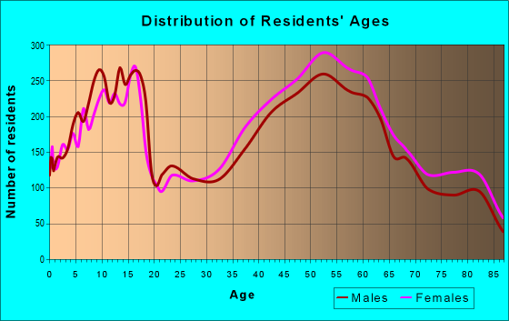 Age and Sex of Residents in zip code 48236