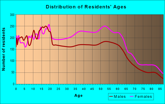 Age and Sex of Residents in zip code 48237