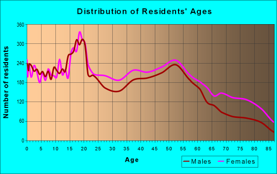 Age and Sex of Residents in zip code 48238