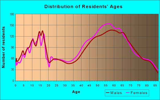 Age and Sex of Residents in zip code 48302