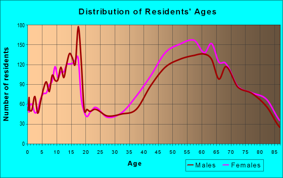 Age and Sex of Residents in zip code 48304