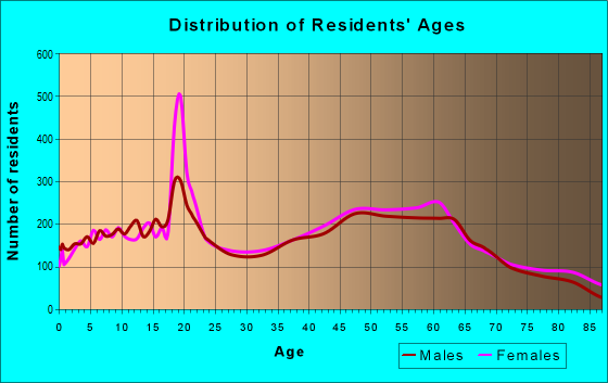 Age and Sex of Residents in zip code 48309