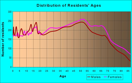 Age and Sex of Residents in zip code 48312