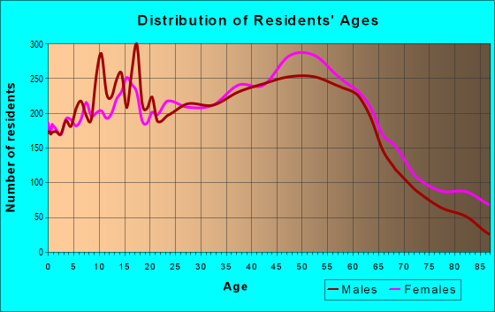 Age and Sex of Residents in zip code 48313