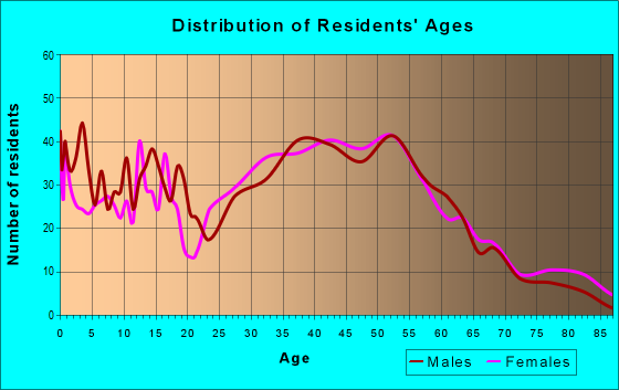 Age and Sex of Residents in zip code 48320