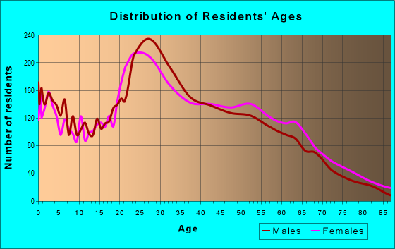 Age and Sex of Residents in zip code 48326