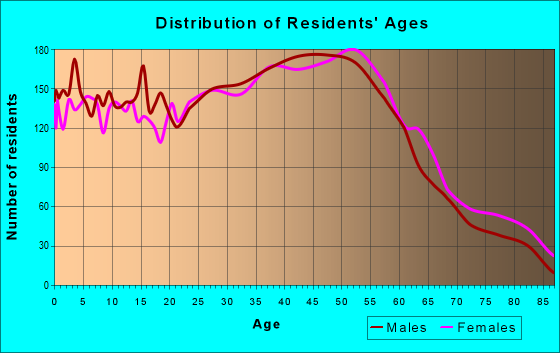 Age and Sex of Residents in zip code 48327