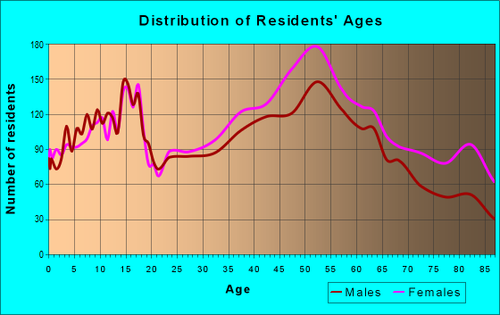 Age and Sex of Residents in zip code 48334