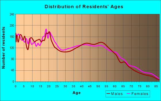 Age and Sex of Residents in zip code 48342