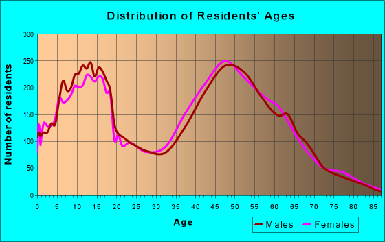 Age and Sex of Residents in zip code 48348