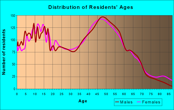 Age and Sex of Residents in zip code 48362