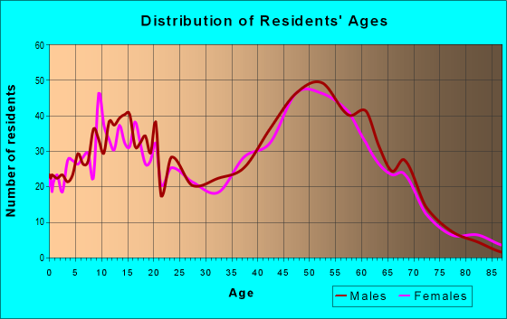 Age and Sex of Residents in zip code 48367