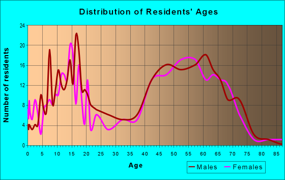 Age and Sex of Residents in zip code 48370