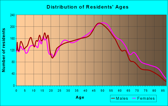 Age and Sex of Residents in zip code 48390
