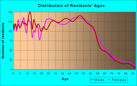 Age and Sex of Residents in zip code 48393