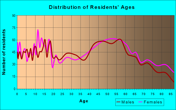 Age and Sex of Residents in zip code 48413