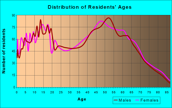 Age and Sex of Residents in zip code 48415