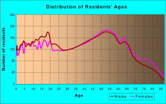 Age and Sex of Residents in zip code 48420