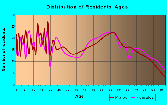 Age and Sex of Residents in zip code 48427