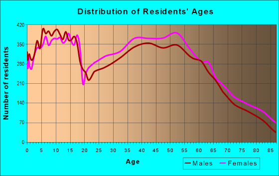 Age and Sex of Residents in zip code 48439