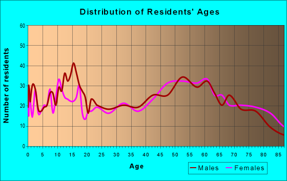 Age and Sex of Residents in zip code 48441