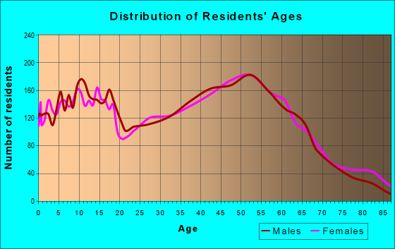 Age and Sex of Residents in zip code 48442