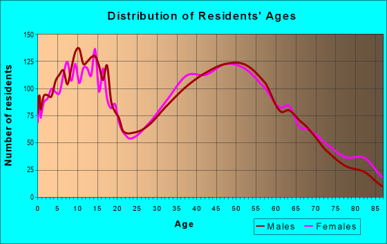 Age and Sex of Residents in zip code 48451