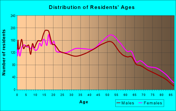 Age and Sex of Residents in zip code 48458